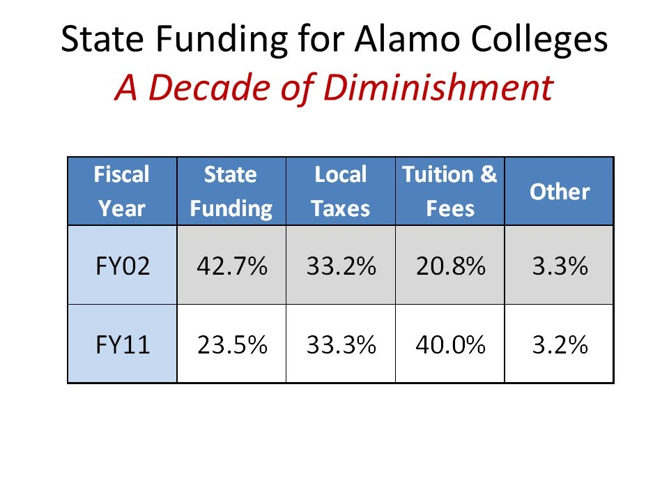 State Funding for Alamo Colleges A Decade of Diminishment
