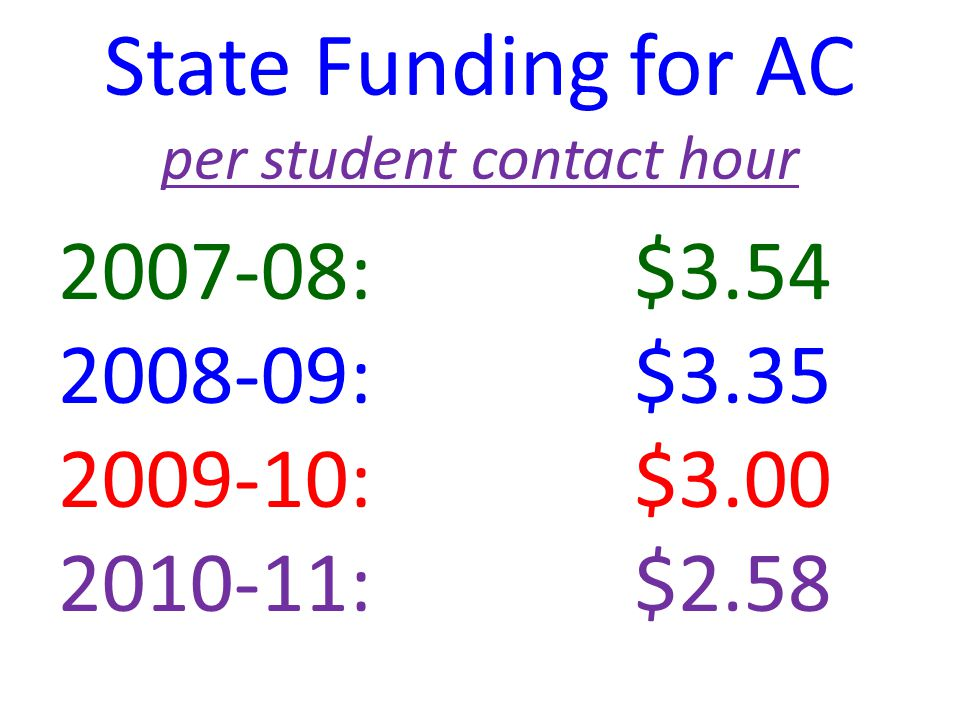 State Funding for AC per student contact hour 2007-08:$3.54 2008-09:$3.35 2009-10: $3.00 2010-11:$2.58