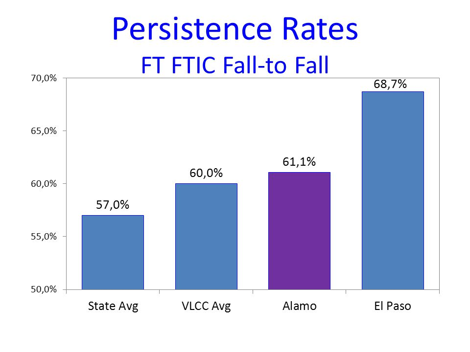 Persistence Rates FT FTIC Fall-to Fall
