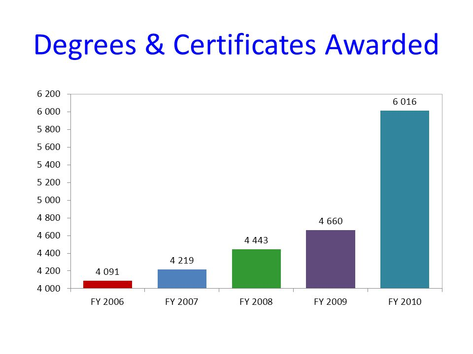 Degrees & Certificates Awarded