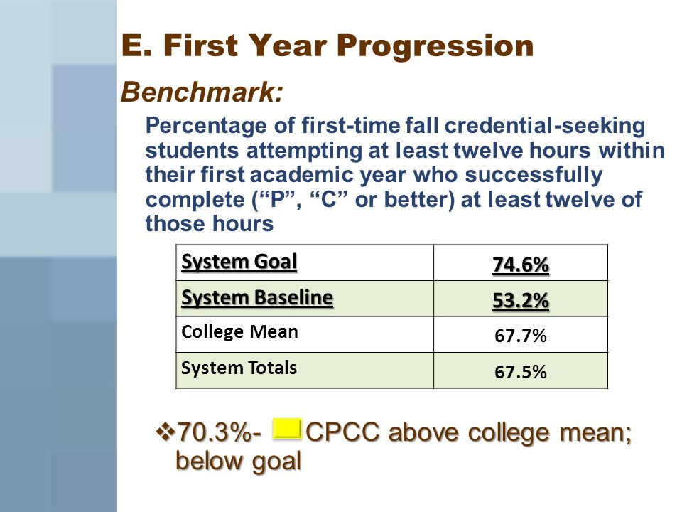 E. First Year Progression Benchmark: Percentage of first-time fall credential-seeking students attempting at least twelve hours within their first aca