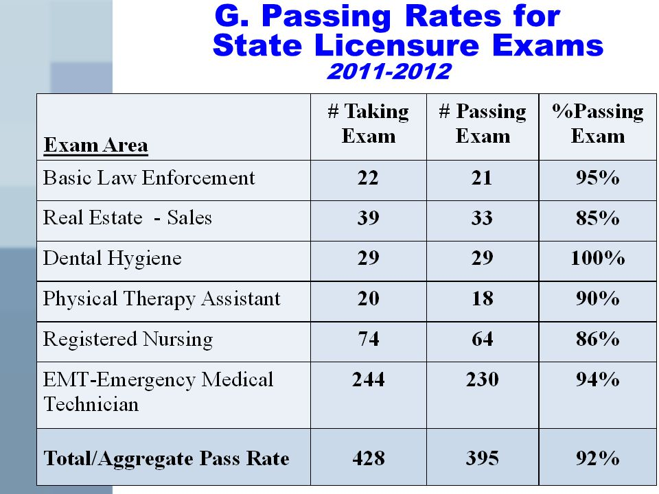G. Passing Rates for State Licensure Exams 2011-2012