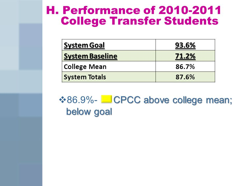 H. Performance of 2010-2011 College Transfer Students CPCC above college mean; below goal  86.9%- CPCC above college mean; below goal System Goal 93.