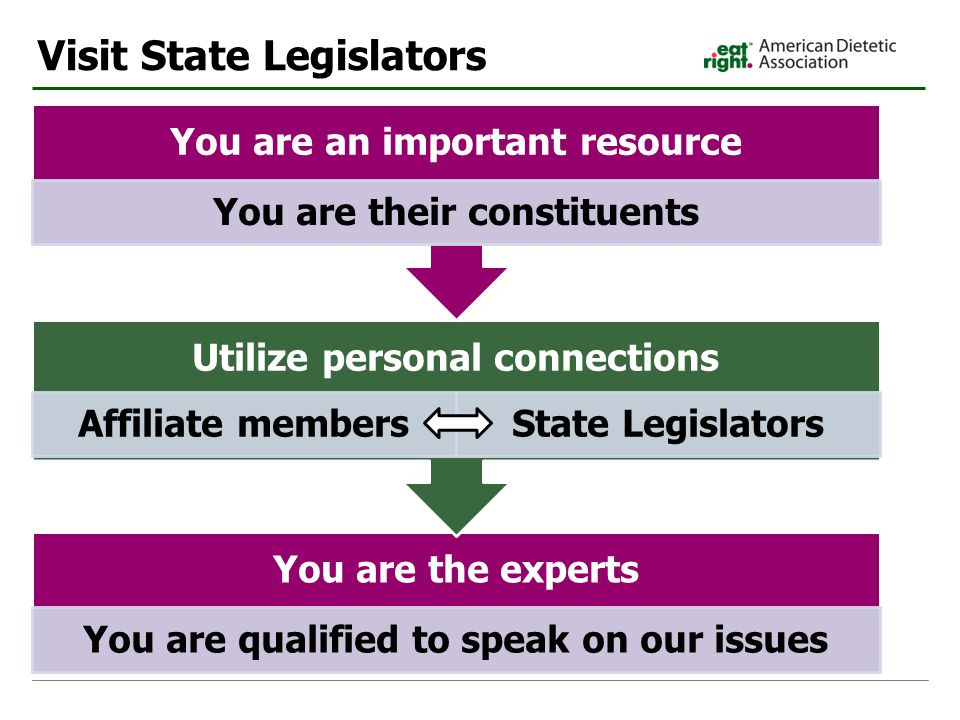 Visit State Legislators You are the experts You are qualified to speak on our issues Utilize personal connections Affiliate membersState Legislators You are an important resource You are their constituents