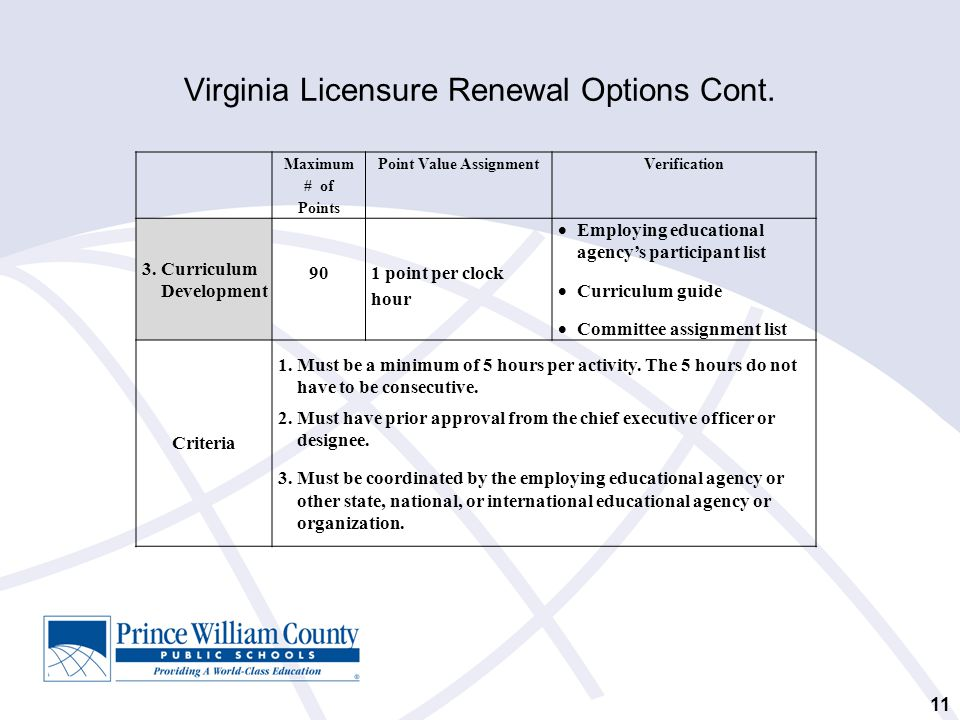 Virginia Licensure Renewal Options Cont. 11 Maximum # of Points Point Value AssignmentVerification 3. Curriculum Development 90 1 point per clock hour