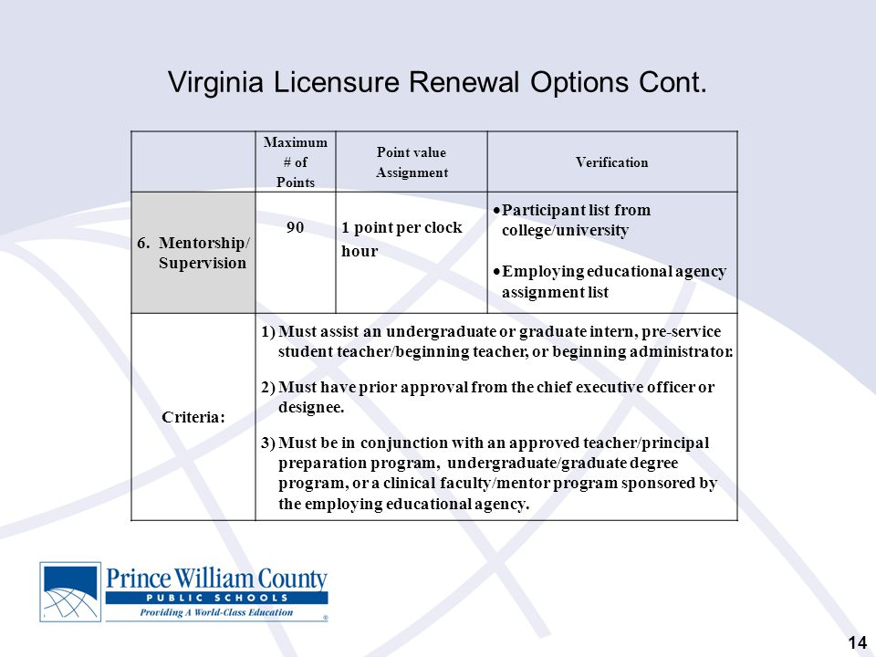 Virginia Licensure Renewal Options Cont. 14 Maximum # of Points Point value Assignment Verification 6. Mentorship/ Supervision 90 1 point per clock ho