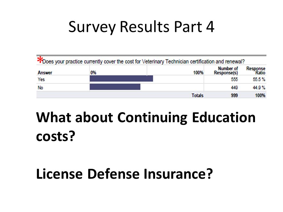 What about Continuing Education costs? License Defense Insurance? Survey Results Part 4