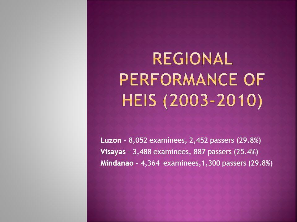 Luzon – 8,052 examinees, 2,452 passers (29.8%) Visayas – 3,488 examinees, 887 passers (25.4%) Mindanao – 4,364 examinees,1,300 passers (29.8%)