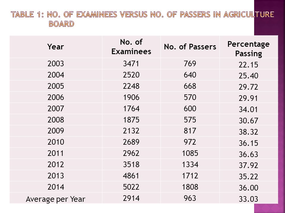Year No. of Examinees No.