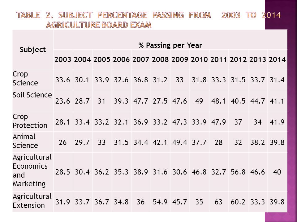 Subject % Passing per Year 200320042005200620072008200920102011201220132014 Crop Science 33.630.133.932.636.831.23331.833.331.533.731.4 Soil Science 23.628.73139.347.727.547.64948.140.544.741.1 Crop Protection 28.133.433.232.136.933.247.333.947.9373441.9 Animal Science 2629.73331.534.442.149.437.7283238.239.8 Agricultural Economics and Marketing 28.530.436.235.338.931.630.646.832.756.846.640 Agricultural Extension 31.933.736.734.83654.945.7356360.233.339.8