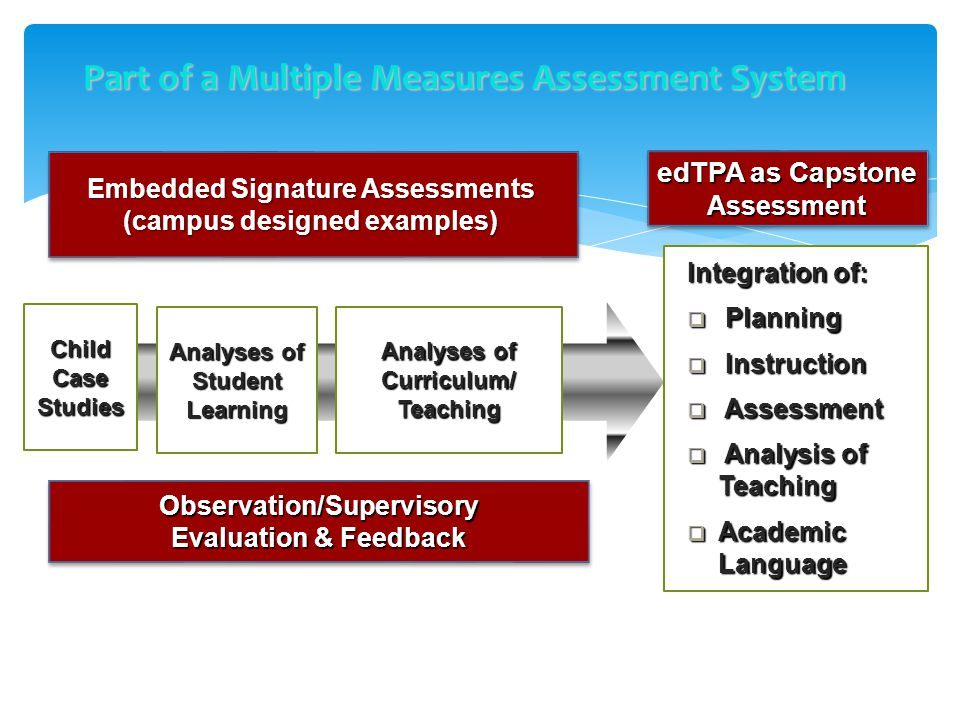 Part of a Multiple Measures Assessment System Embedded Signature Assessments (campus designed examples) Observation/Supervisory Evaluation & Feedback Observation/Supervisory Child Case Studies Analyses of Student Learning Analyses of Curriculum/ Teaching edTPA as Capstone Assessment Assessment Integration of:  Planning  Instruction  Assessment  Analysis of Teaching  Academic Language