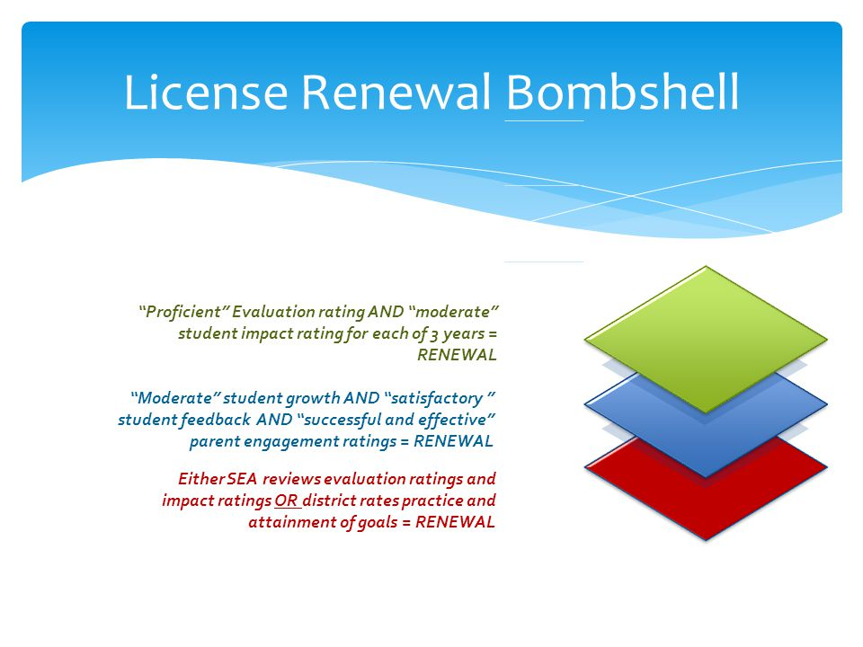 License Renewal Bombshell ​ Proficient Evaluation rating AND moderate student impact rating for each of 3 years = RENEWAL ​ Moderate student growth AND satisfactory student feedback AND successful and effective parent engagement ratings = RENEWAL ​ Either SEA reviews evaluation ratings and impact ratings OR district rates practice and attainment of goals = RENEWAL