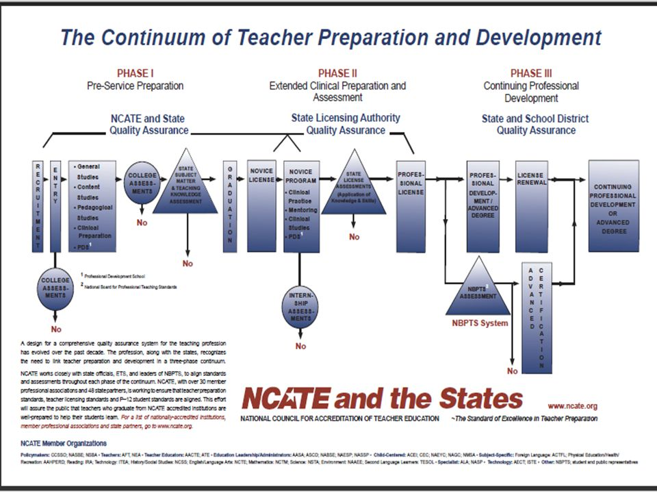 School-ready principals and learner-ready teachers State Policy Levers licensure; program approval; and data collection, analysis, and reporting Network for Transforming Educator Preparation (NTEP) CCSSO Our Promise, Our Responsibility