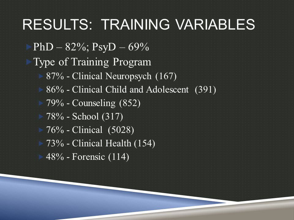 RESULTS: TRAINING VARIABLES  PhD – 82%; PsyD – 69%  Type of Training Program  87% - Clinical Neuropsych (167)  86% - Clinical Child and Adolescent (391)  79% - Counseling (852)  78% - School (317)  76% - Clinical (5028)  73% - Clinical Health (154)  48% - Forensic (114)