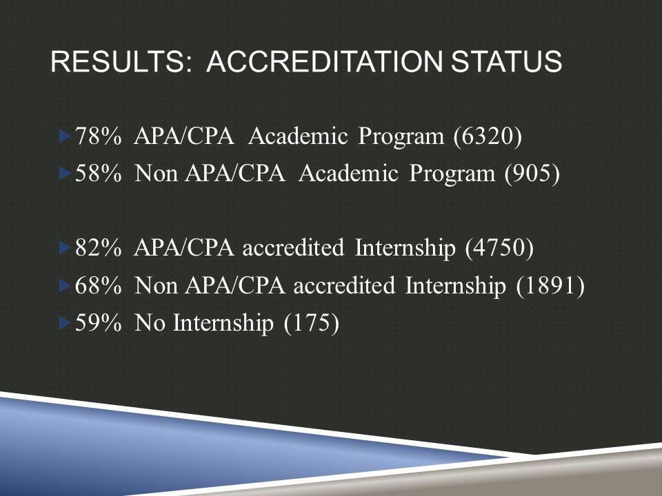 RESULTS: ACCREDITATION STATUS  78% APA/CPA Academic Program (6320)  58% Non APA/CPA Academic Program (905)  82% APA/CPA accredited Internship (4750)  68% Non APA/CPA accredited Internship (1891)  59% No Internship (175)