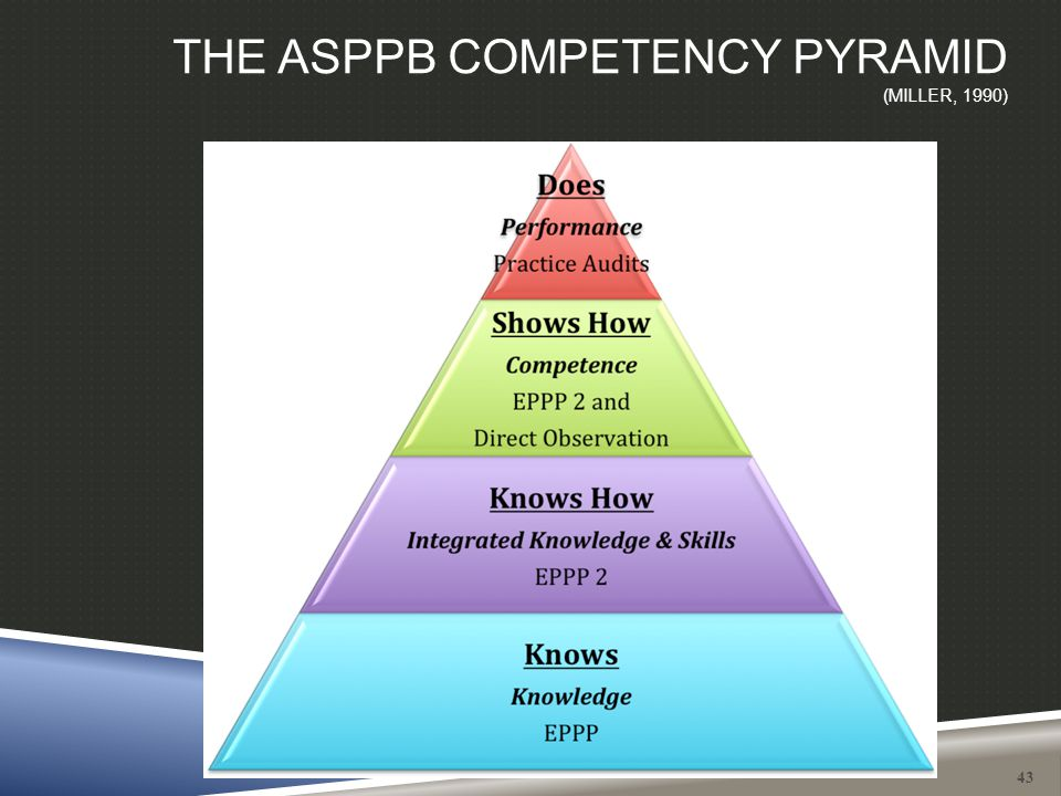 THE ASPPB COMPETENCY PYRAMID (MILLER, 1990) 43