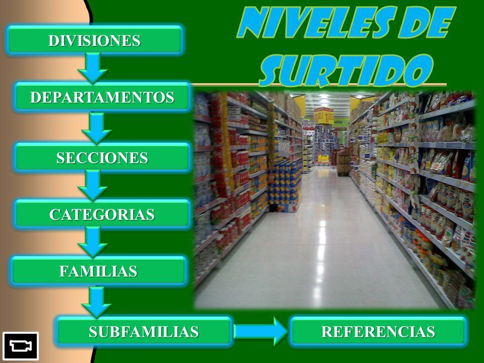 DEPARTAMENTOSDEPARTAMENTOS SECCIONESSECCIONES CATEGORIASCATEGORIAS FAMILIASFAMILIAS SUBFAMILIASSUBFAMILIASREFERENCIASREFERENCIAS DIVISIONESDIVISIONES