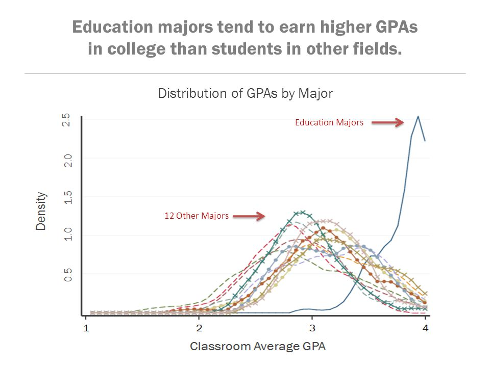 Education majors tend to earn higher GPAs in college than students in other fields.