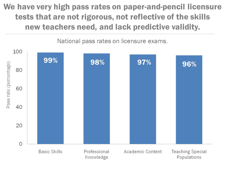 We have very high pass rates on paper-and-pencil licensure tests that are not rigorous, not reflective of the skills new teachers need, and lack predictive validity.