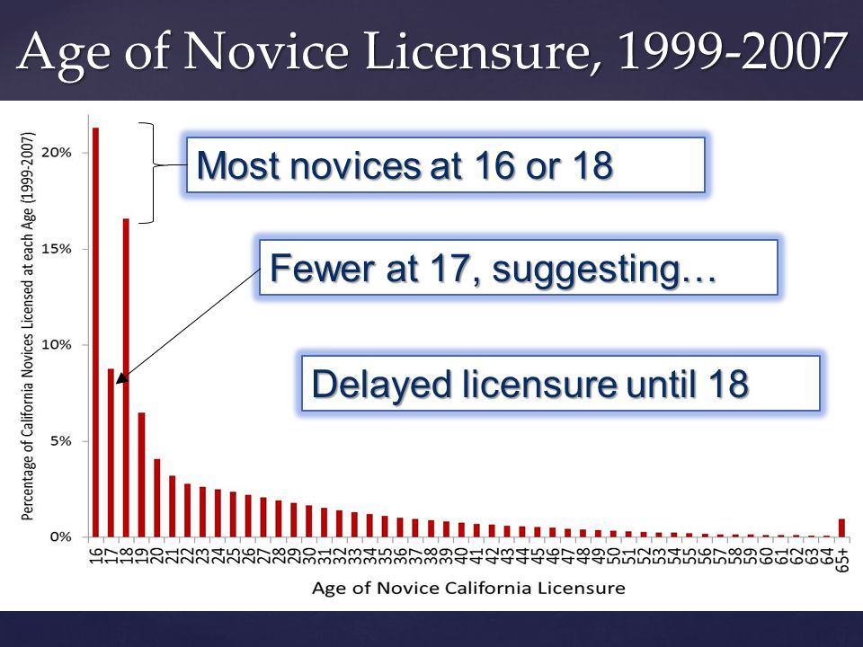 Age of Novice Licensure, 1999-2007 Fewer at 17, suggesting… Delayed licensure until 18 Most novices at 16 or 18