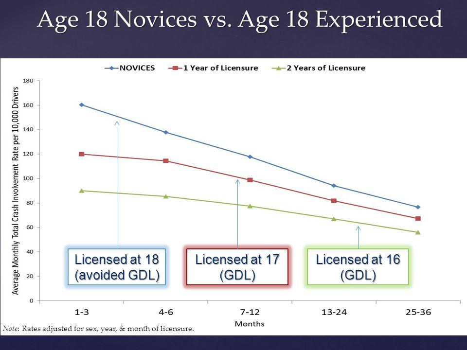 Age 18 Novices vs.