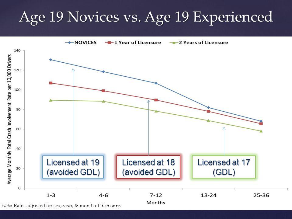 Age 19 Novices vs.