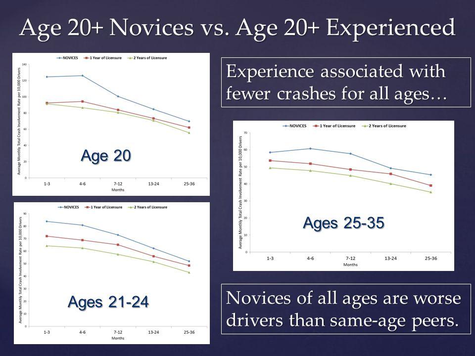 Age 20+ Novices vs.