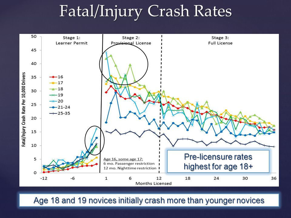 Fatal/Injury Crash Rates Age 18 and 19 novices initially crash more than younger novices Pre-licensure rates highest for age 18+