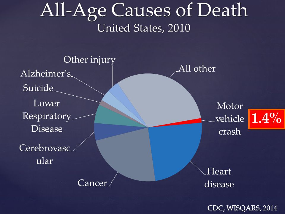  Data  Random 10% of CA newly-licensed (novices), 1999–2007 (post-GDL)  3-year total & fatal/injury crashes  Analyses  Age of novice CA licensure  Novices vs.