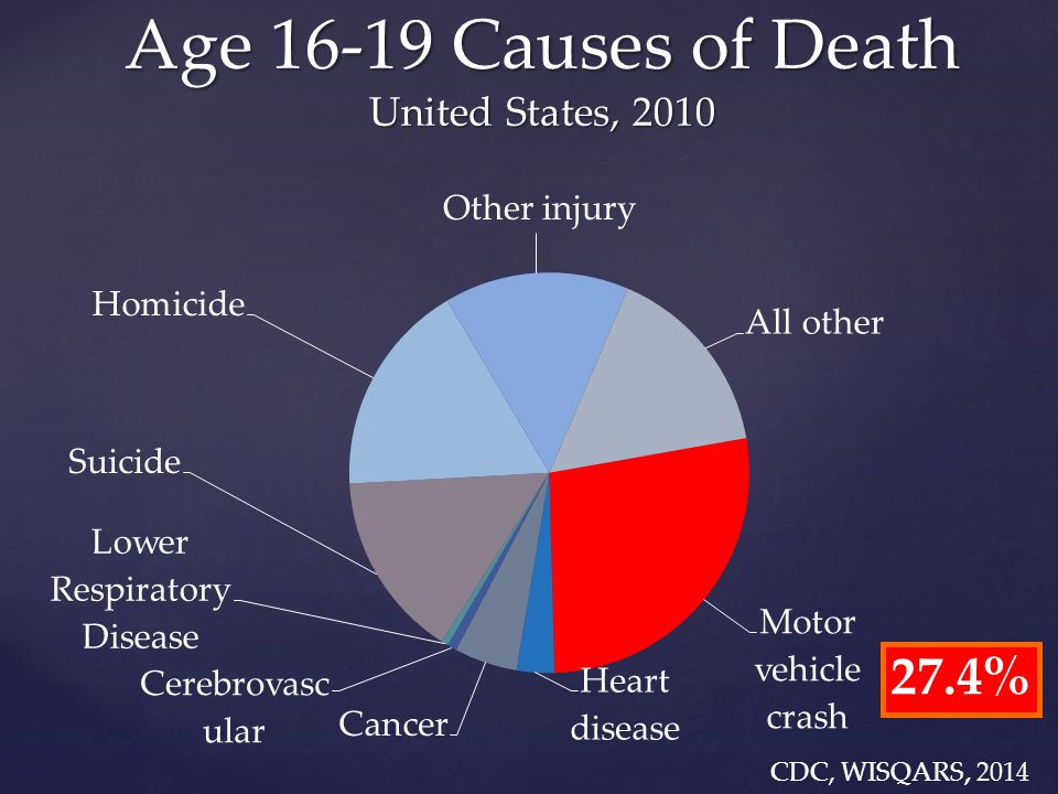 Age 16-19 Causes of Death United States, 2010 27.4%