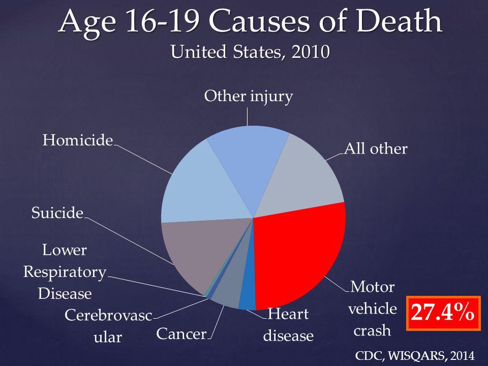 FARS; 2000-2009 Fatal 16-19-Year-Old Crashes United States, Annual  2,500 teen driver deaths (180 California)  1,600 teen passenger deaths (170 California)  10% of all crash fatalities are teens