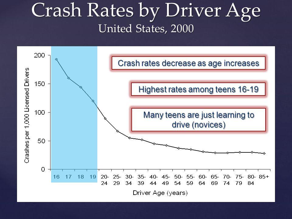 California Crashes, per capita Age 16 crashes decreased after GDL Age 18-20 crashes increased after GDL