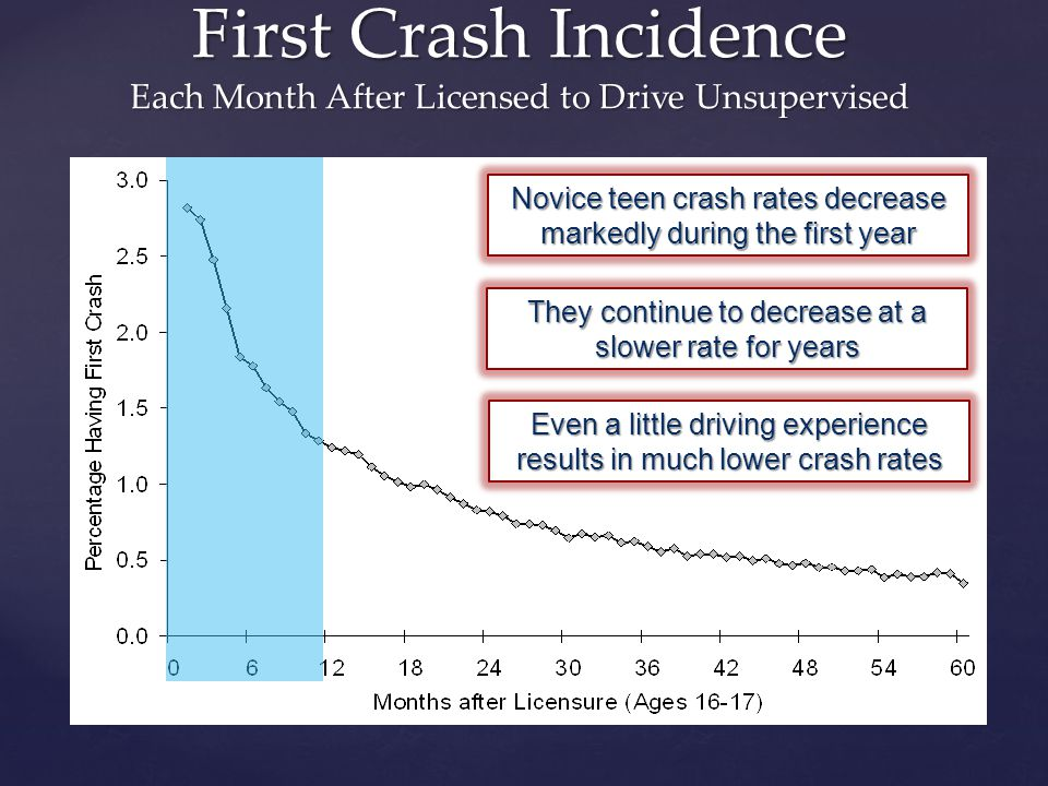 First Crash Incidence Each Month After Licensed to Drive Unsupervised Novice teen crash rates decrease markedly during the first year They continue to decrease at a slower rate for years Even a little driving experience results in much lower crash rates