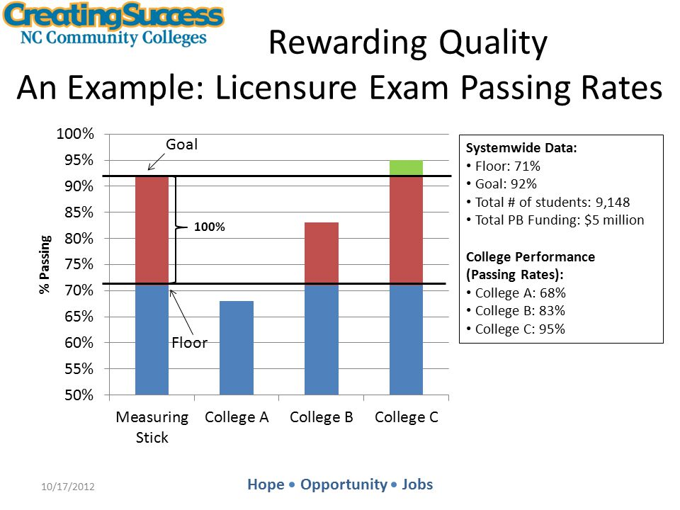 Hope Opportunity Jobs Rewarding Quality An Example: Licensure Exam Passing Rates 10/17/2012 Goal Floor Systemwide Data: Floor: 71% Goal: 92% Total # of students: 9,148 Total PB Funding: $5 million College Performance (Passing Rates): College A: 68% College B: 83% College C: 95%