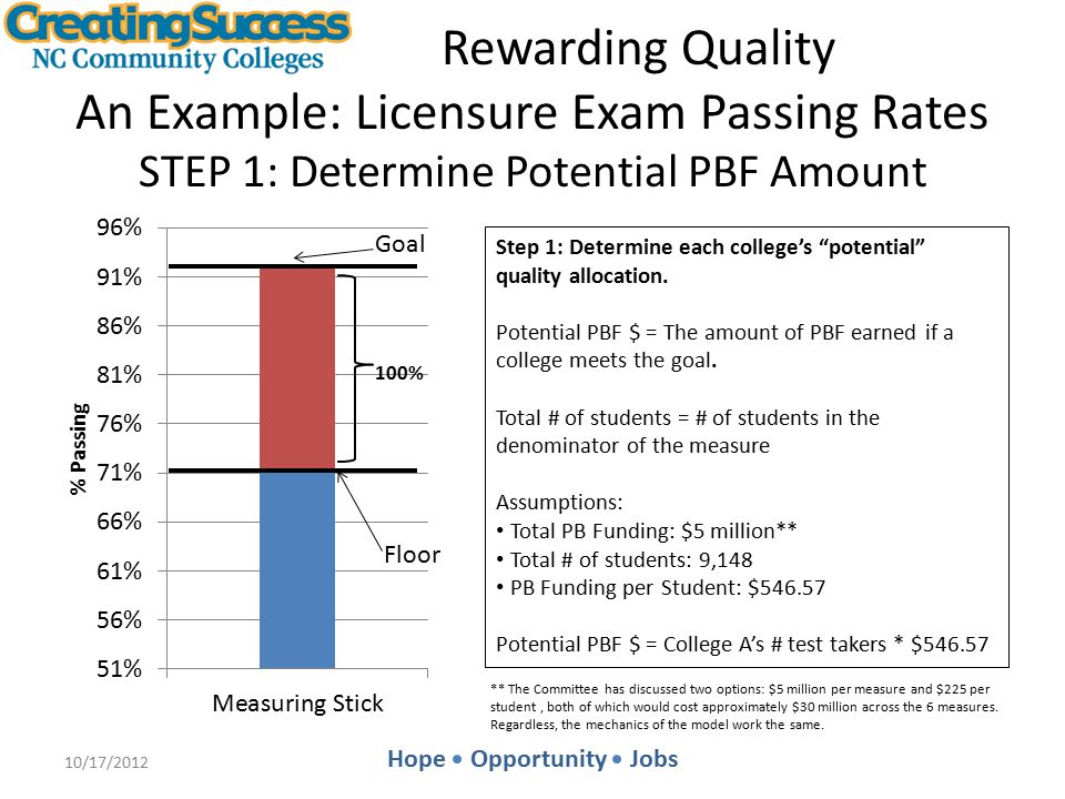 Hope Opportunity Jobs Rewarding Quality An Example: Licensure Exam Passing Rates STEP 1: Determine Potential PBF Amount 10/17/2012 Goal Floor Step 1: Determine each college's potential quality allocation.