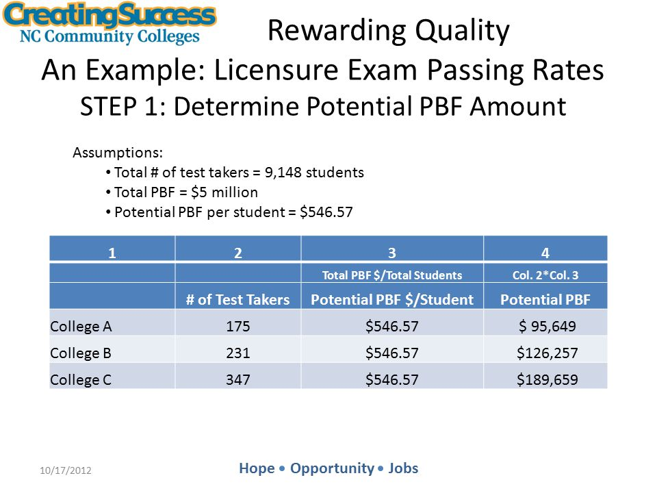Hope Opportunity Jobs Rewarding Quality An Example: Licensure Exam Passing Rates STEP 1: Determine Potential PBF Amount 10/17/2012 1234 Total PBF $/Total StudentsCol.