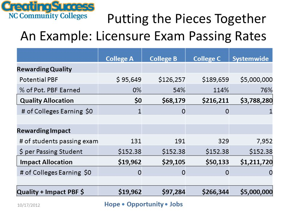 Hope Opportunity Jobs Putting the Pieces Together An Example: Licensure Exam Passing Rates College ACollege BCollege CSystemwide Rewarding Quality Potential PBF $ 95,649 $126,257 $189,659$5,000,000 % of Pot.