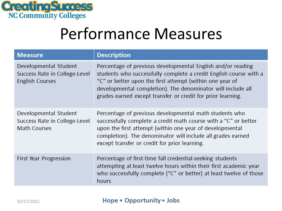 Hope Opportunity Jobs Performance Measures MeasureDescription Developmental Student Success Rate in College-Level English Courses Percentage of previous developmental English and/or reading students who successfully complete a credit English course with a C or better upon the first attempt (within one year of developmental completion).