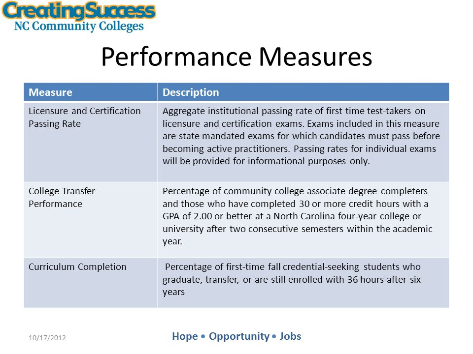 Hope Opportunity Jobs Performance Measures MeasureDescription Licensure and Certification Passing Rate Aggregate institutional passing rate of first time test-takers on licensure and certification exams.