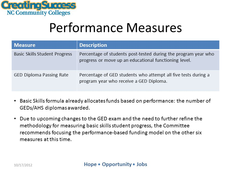 Hope Opportunity Jobs Rewarding Quality An Example: Licensure Exam Passing Rates Step 3: Determine Quality Allocation 10/17/2012 1224 College Potential PBF (Step 1) PBF Percentage (Step 2) Quality Allocation (Step 3) College A $ 95,6490% $ 0 College B $126,25754% $ 68,179 College C $189,659114% $ 216,211