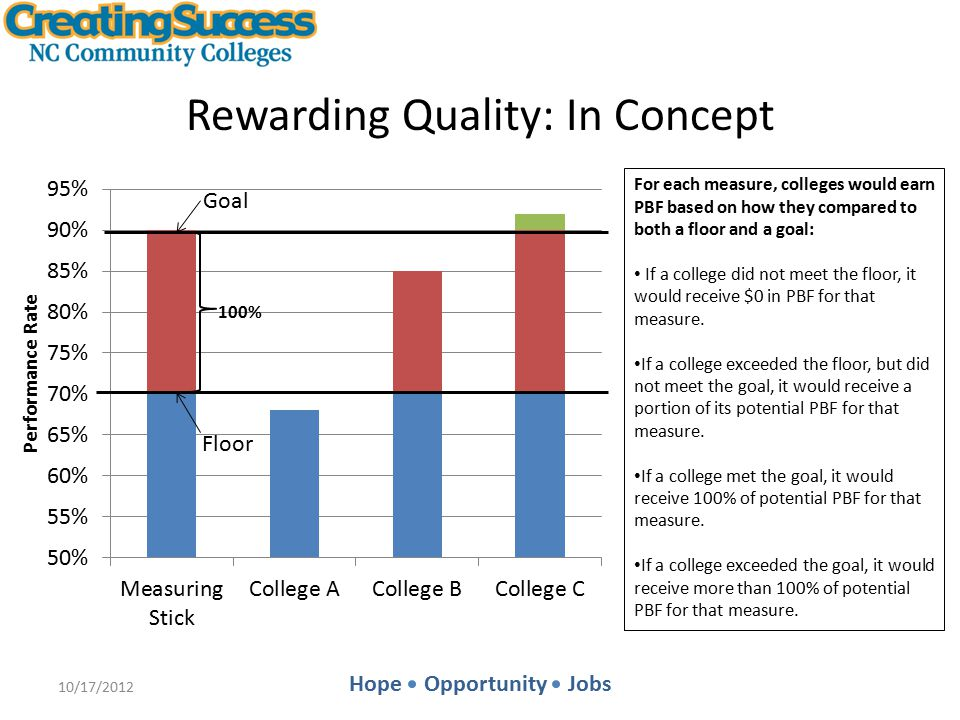 Hope Opportunity Jobs Rewarding Impact An Example: Licensure Exam Passing Rates 10/17/2012 1234 Col.