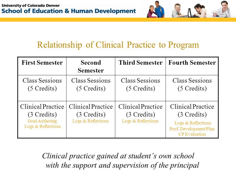 Relationship of Clinical Practice to Program First SemesterSecond Semester Third SemesterFourth Semester Class Sessions (5 Credits) Clinical Practice