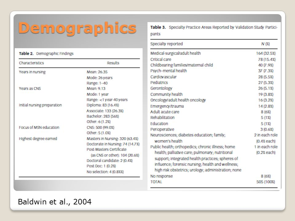 Demographics Baldwin et al., 2004