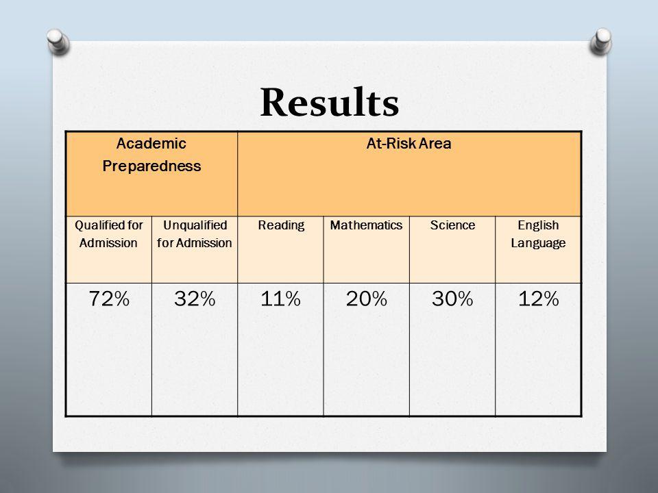 Results Academic Preparedness At-Risk Area Qualified for Admission Unqualified for Admission ReadingMathematicsScience English Language 72%32%11%20%30%12%