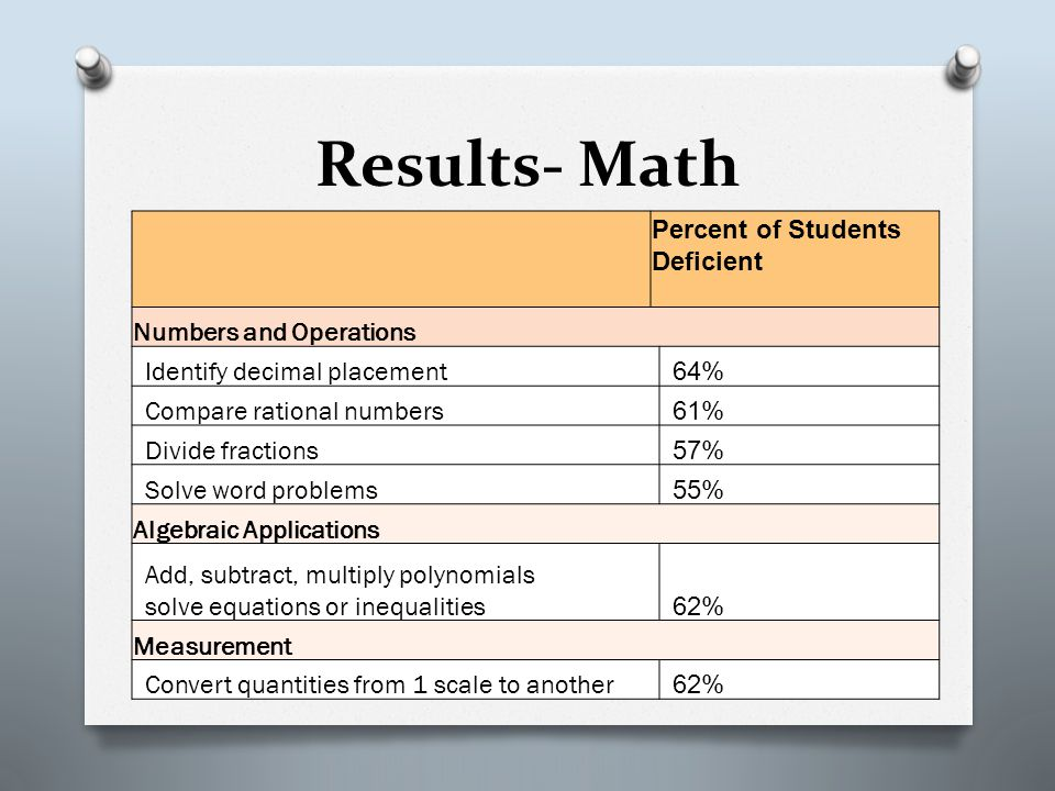 Results- Math Percent of Students Deficient Numbers and Operations Identify decimal placement 64% Compare rational numbers 61% Divide fractions 57% Solve word problems 55% Algebraic Applications Add, subtract, multiply polynomials solve equations or inequalities 62% Measurement Convert quantities from 1 scale to another 62%