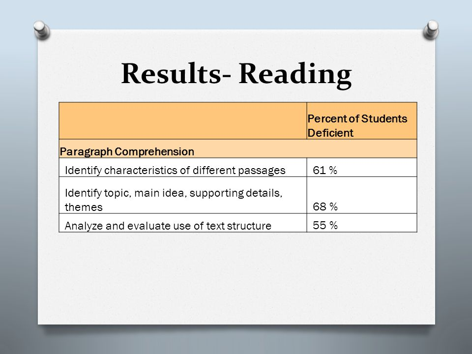 Results- Reading Percent of Students Deficient Paragraph Comprehension Identify characteristics of different passages61 % Identify topic, main idea, supporting details, themes68 % Analyze and evaluate use of text structure55 %