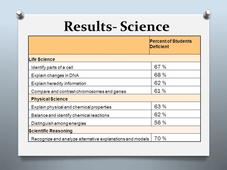 Results- Science Percent of Students Deficient Life Science Identify parts of a cell 67 % Explain changes in DNA 68 % Explain heredity information 62 % Compare and contrast chromosomes and genes 61 % Physical Science Explain physical and chemical properties 63 % Balance and identify chemical reactions 62 % Distinguish among energies 56 % Scientific Reasoning Recognize and analyze alternative explanations and models 70 %