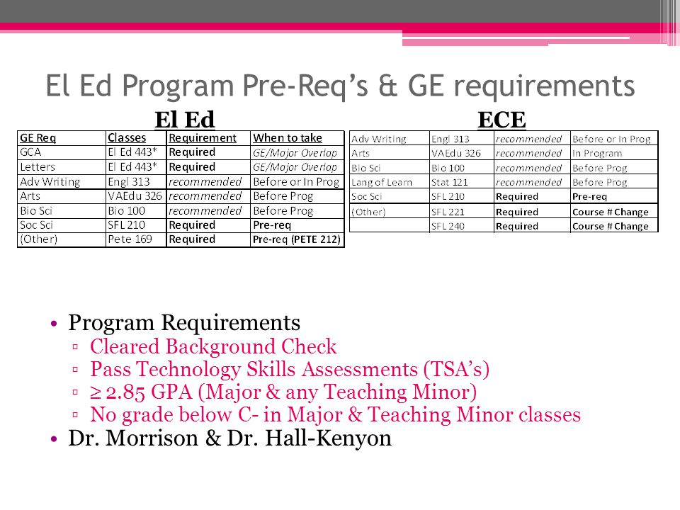 El Ed Program Pre-Req's & GE requirements Program Requirements ▫Cleared Background Check ▫Pass Technology Skills Assessments (TSA's) ▫≥ 2.85 GPA (Major & any Teaching Minor) ▫No grade below C- in Major & Teaching Minor classes Dr.