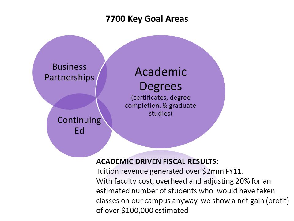 Business Partnerships Continuing Ed Academic Degrees (certificates, degree completion, & graduate studies) 7700 Key Goal Areas ACADEMIC DRIVEN FISCAL RESULTS: Tuition revenue generated over $2mm FY11.