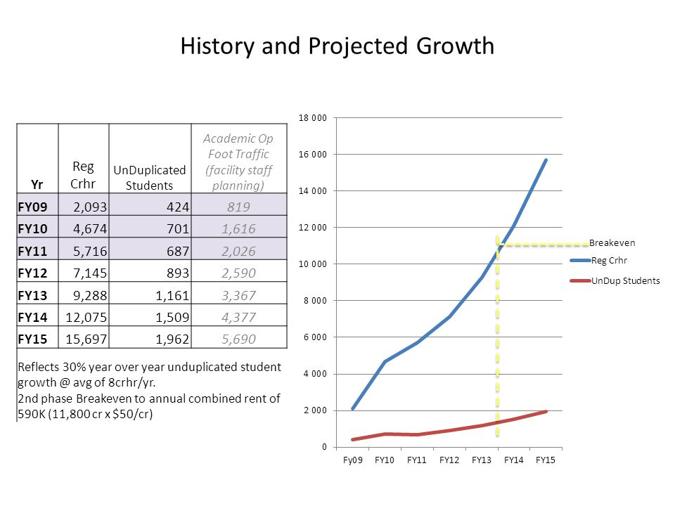 History and Projected Growth Yr Reg Crhr UnDuplicated Students Academic Op Foot Traffic (facility staff planning) FY092,093424819 FY104,6747011,616 FY115,7166872,026 FY127,1458932,590 FY139,2881,1613,367 FY1412,0751,5094,377 FY1515,6971,9625,690 Reflects 30% year over year unduplicated student growth @ avg of 8crhr/yr.